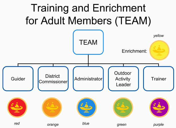 Training and Enrichment Flowchart